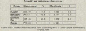 Población yacateca de hablantes de idiomas indígenas