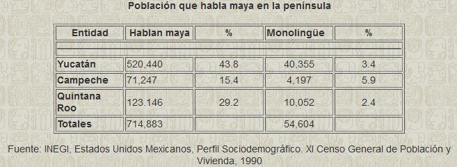 Población que habla maya en la península yucateca