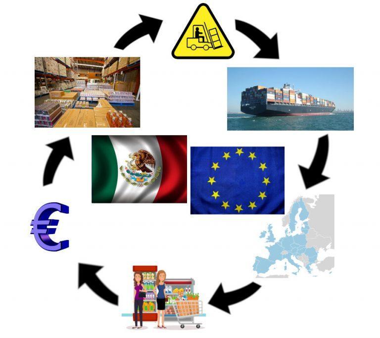 Cómo Importar Mercancía a la Unión Europea en Tiempos del TLCUEM