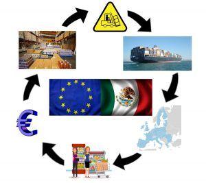 importar a Europa